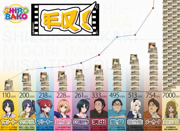 2009年「若手アニメーターの平均年収は110万円、これでは優秀な人材が育たない」 → 2015年「アニメ若手制作者の平均年収は110万円」  なんも変わってないじゃん、なんで?