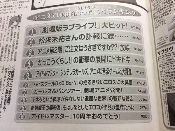【画像・小ネタ】「2015年アニメで印象的だったことランキング」 1位は劇場ラブライブが大ヒット!