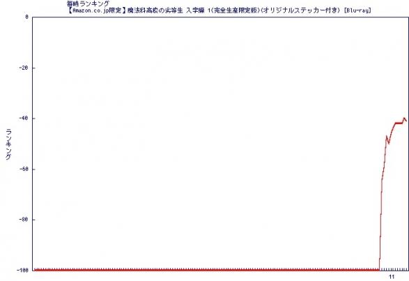 Graph2014041106_B00JKKAZOW_168_100_99999999___rank.jpg