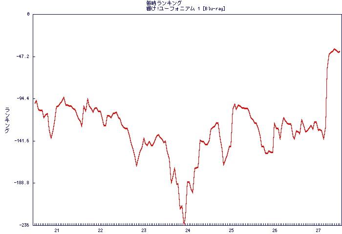 Graph2015052711_B00VJSW49M______rank.jpg