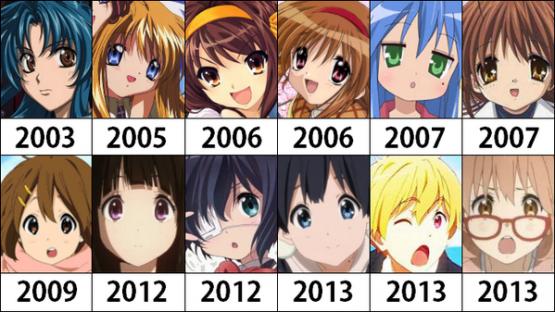 京アニ作品で一番好きなTVアニメは? → 1位はダントツで「氷菓」という結果に