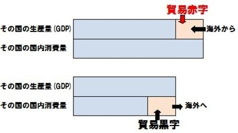 貿易赤字 黒字 イメージ図.jpg