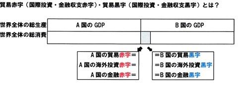 GDP 総生産  総消費  貿易黒字 金融黒字