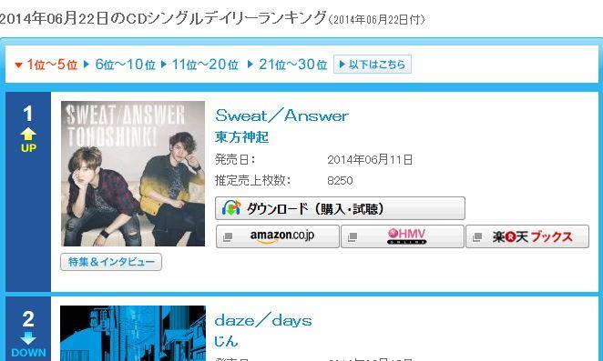2014年06月22日付 オリコンCDシングルデイリーランキングSweat Answer 1位 返り咲き