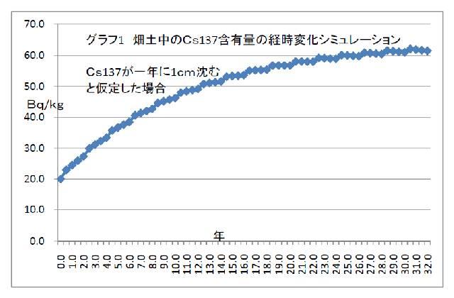 graph1_cs137simulation.jpg