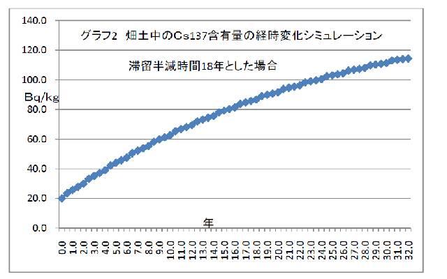 graph2_cs137simulation.jpg
