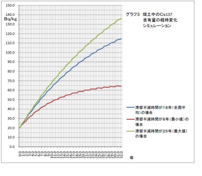 graph3_cs137.jpg