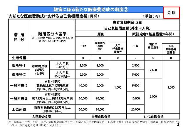 厚生労働省からの今後の難病指定の医療費助成制度の料金