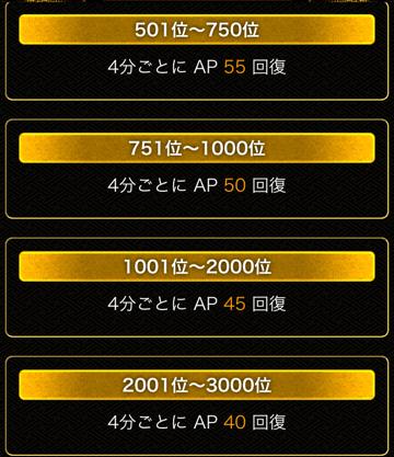 AP回復501~3000位