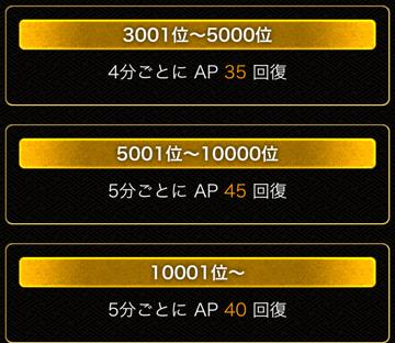 AP回復3001位~1万位以降